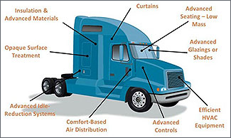 Illustration of a truck with labeled energy-saving elements.