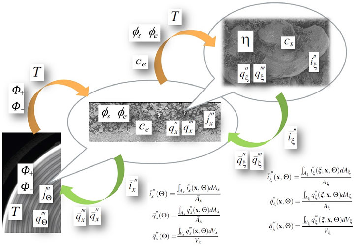 An image with computer tomography scans of a battery cell and mathematic equations that illustrate the framework for NREL's MSMD model.
