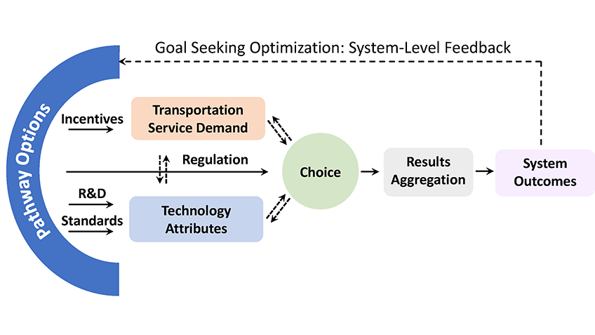 A scheme of TEMPO showing the pathway options using technology attributes, transportation service demand, and mode choice to determine results aggregation and system outcomes.