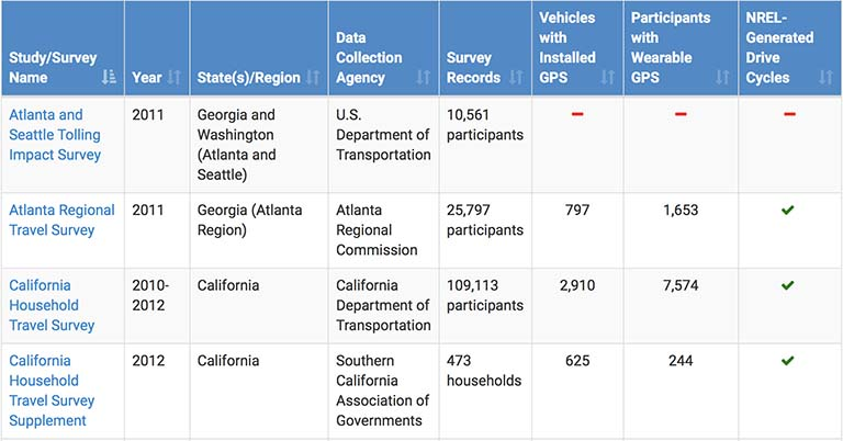 Image of table with columns for study/survey name, year, state(s)/region, data collection agency, survey records, vehicles with installed GPS, participants with wearable GPS, and NREL-generated drive cycles.