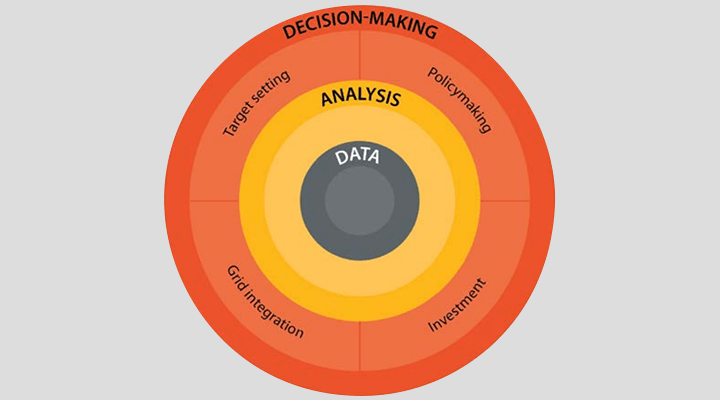 Decisions-data-analysis nexus. A diagram shaped like a target, with Data in the middle circle, Analysis in the next, then a circle with Target Setting, Grid Integration, Policymaking, and Investment, and finally the outermost circle with Decision-Making.