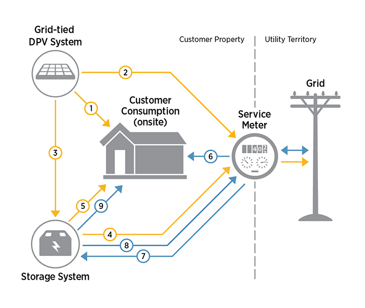 A diagram of the linkages between power generation, demand, and storage.