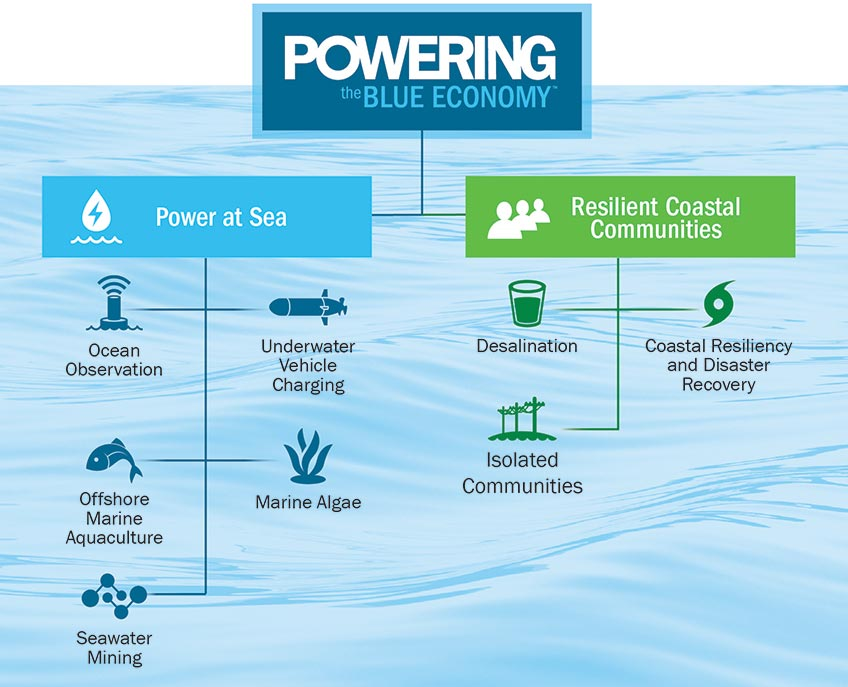 Powering the Blue Economy. Power at Sea includes ocean observation, underwater vehicle charging, marine aquaculture, marine algae, and seawater mining. Resilient Coastal Communities includes desalination, disaster recovery and resiliency, and isolated communities.