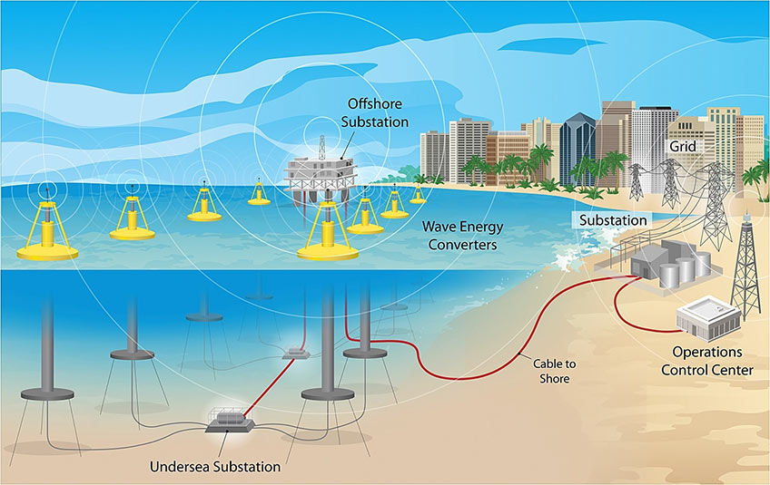 Illustration of a wave energy farm, showing the operations control center, grid, substation, cable to shore, wave energy converters, offshore substation, and undersea substation.
