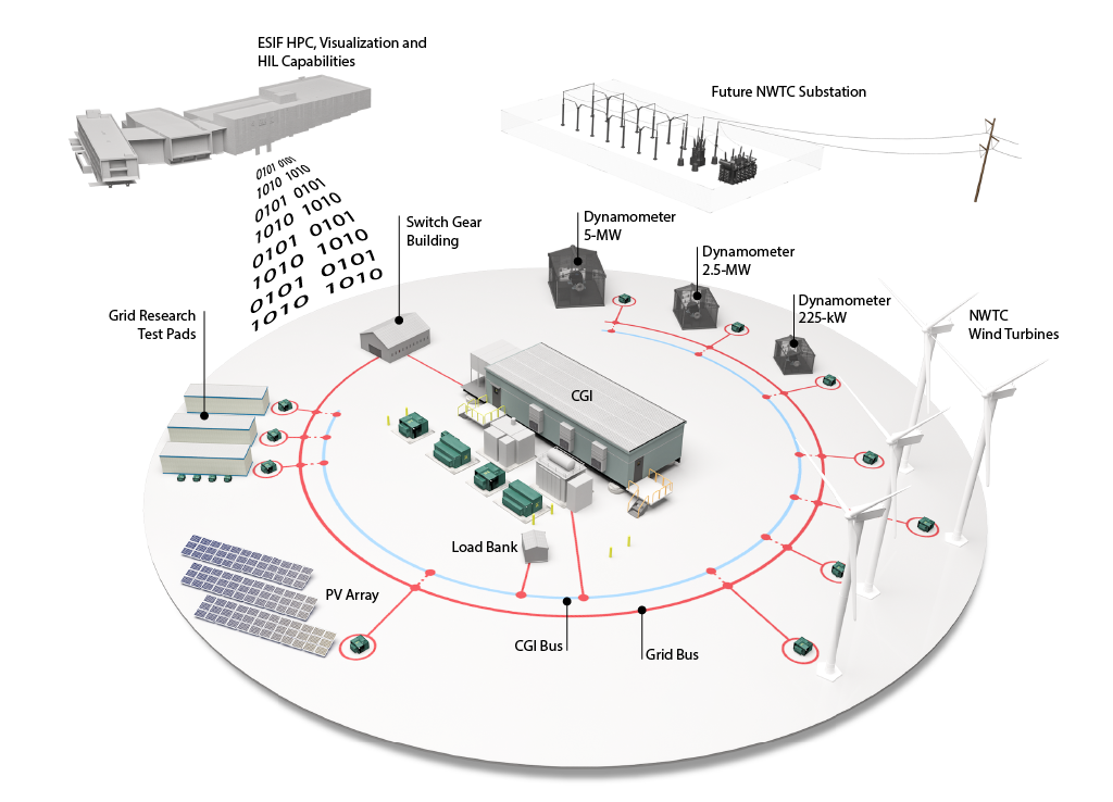 An illustration showing the full spectrum of grid integration in the National Wind Technology Center, including the dynamometers, wind turbines, controllable grid interface, and grid research test pads.