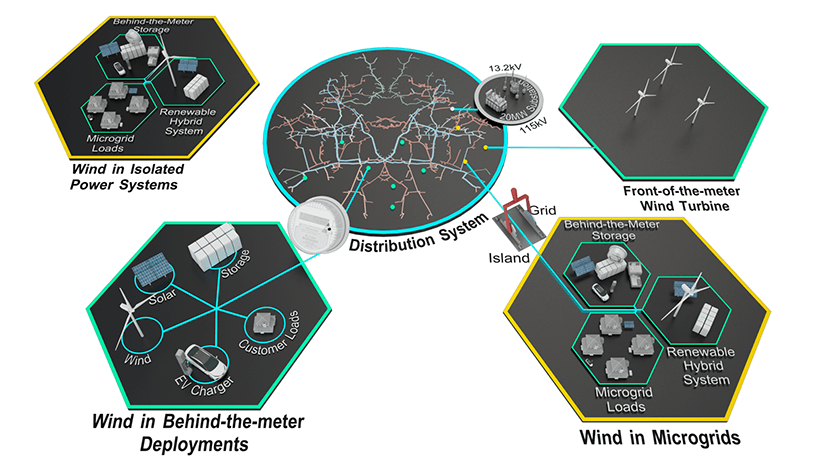 A graphical representation of MIRACL's Distributed Wind Use Cases